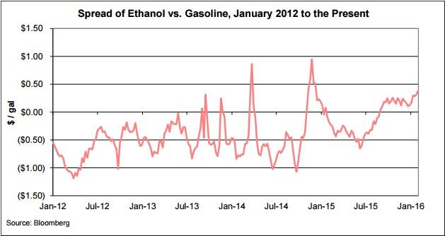Ethanol Spread