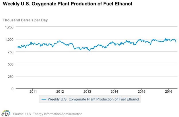 Weekly-Ethanol-2016